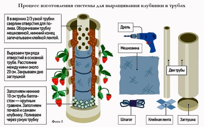 Схема вертикальной грядки для клубники в трубе пвх